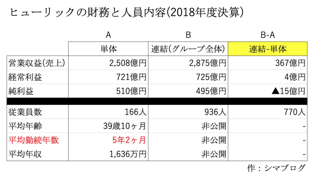 ヒューリックの年収と平均勤続年数